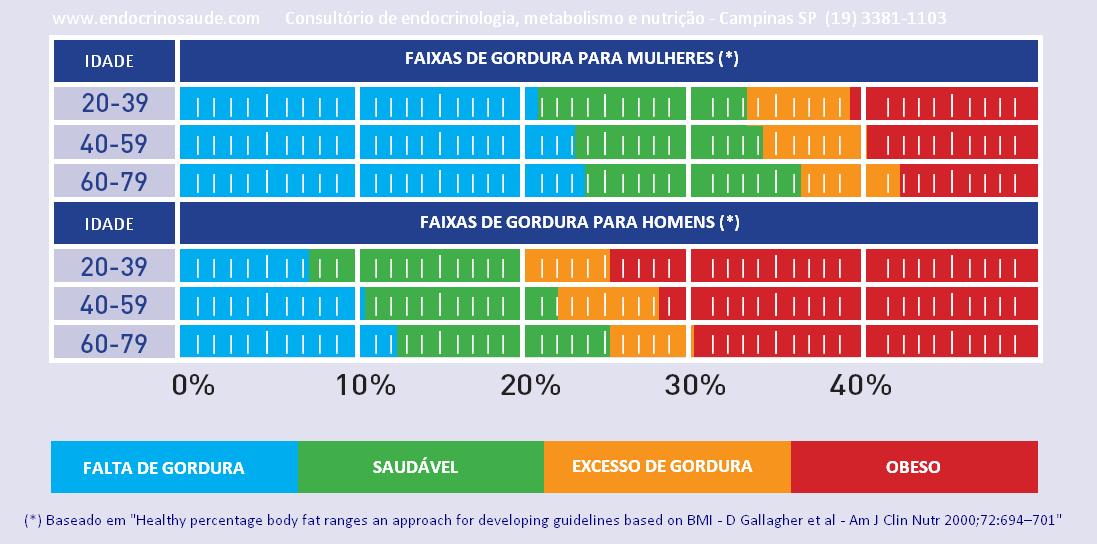 Faixas_de_gordura_em_porcentagem